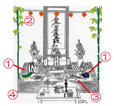お盆精霊棚の飾り方例