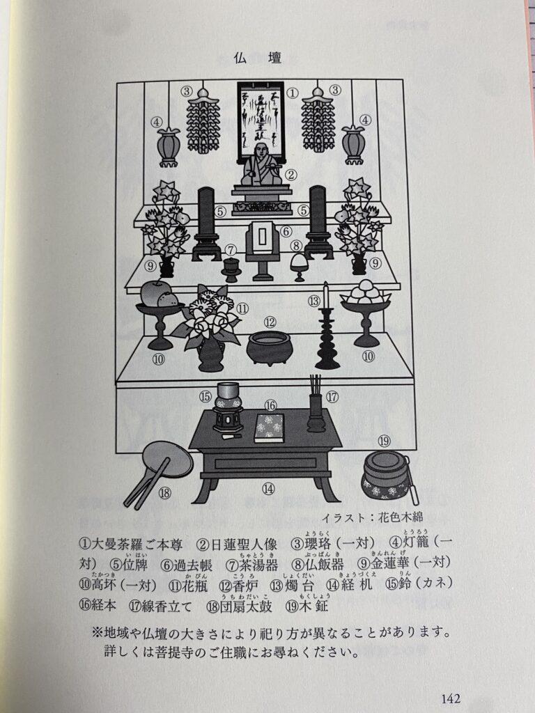 出典:日蓮宗現代宗教研究所『仏事Q&A 日蓮宗』
